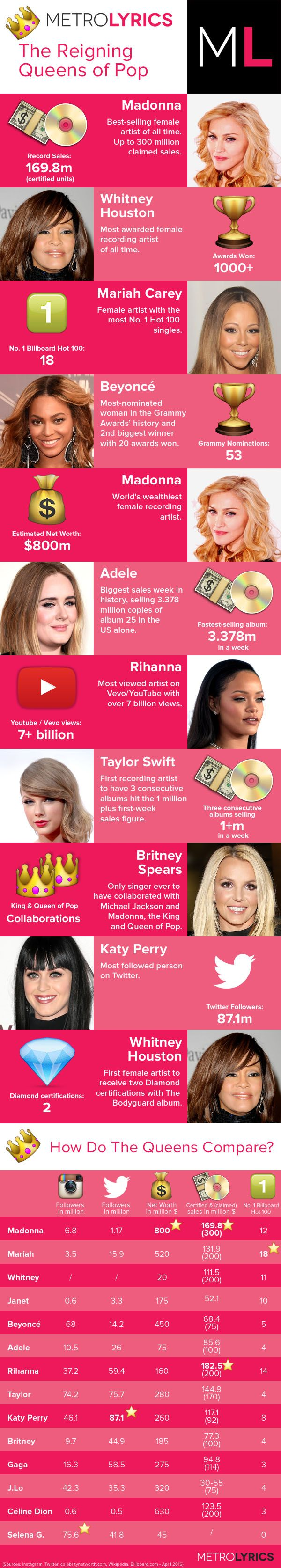 The Golden Age of Pop – Music Royalty in 2016 Given the stellar releases to come out in the past few years, we are living in a new Golden Age of Pop, with women are leading the way in terms of influence, sales and activism. Adele's latest album 25 has been dominating sales, accounting for 3 percent of music purchases in the US in 2015. Katy Perry also became the highest music earner of last year with $135 Million 2016 looks even more promising. Rihanna's already had a massive No. 1 Hit with…