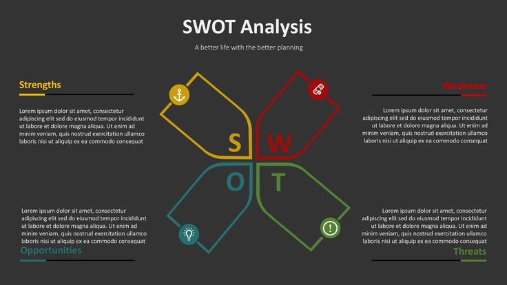 PPT Template for SWOT Analysis