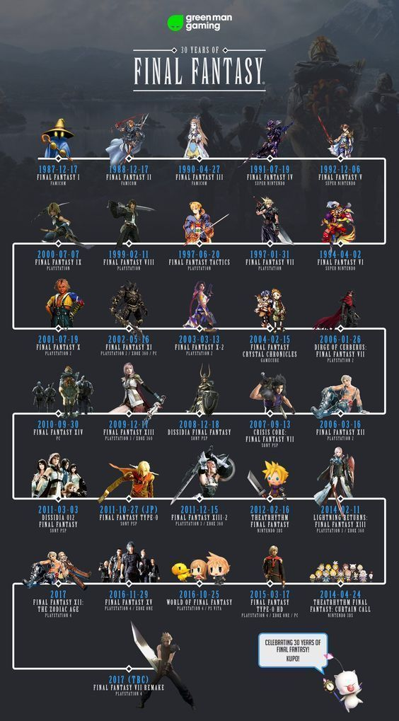 30 years of final Fantasy  YEESSSS THE NEXT ONE IS FF7