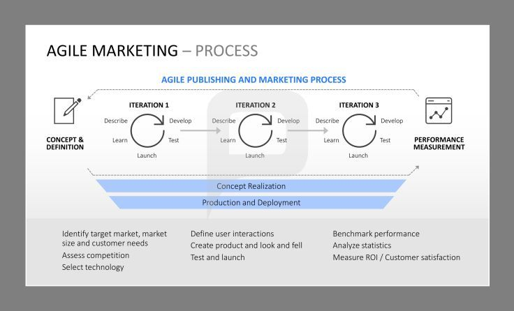 Agile Marketing for PowerPoint: You can follow the Agile Marketing ...