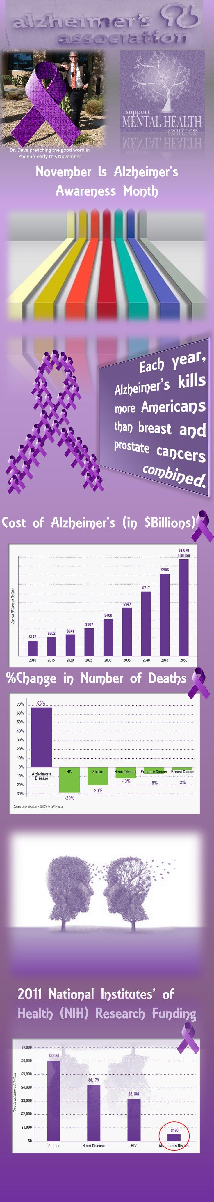 November is #Alzheimer's Awareness Month