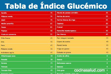 Tablas de índice glucémico: lista de alimentos a reducir en nuestra dieta
