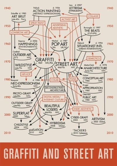 Graffiti mind map
