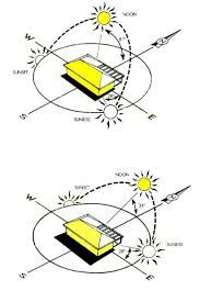sun path analysis - بحث Google‏