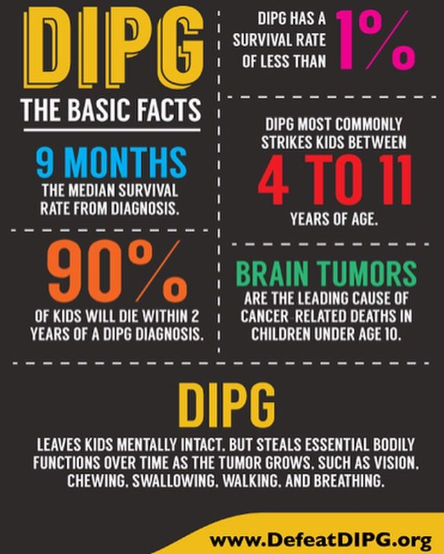 "Google Image Result for ""DIPG"". It's a Childhood Cancer & every Parent's worst nightmare. Diffuse Intrinsic Pontine Glioma (DIPG) are highly aggressive and difficult to treat brain tumors found at the base of the brain. They are glial tumors, meaning they arise from the brain's glial tissue—tissue made up of cells that help support and protect the brain's neurons. Not linked to a specific article, linked to the Google Search Results of ""DIPG""."