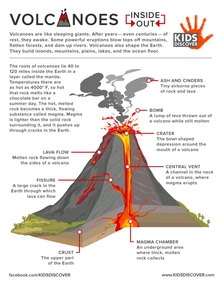 Simple Volcano Diagram With Label For Crust Wiring Diagram
