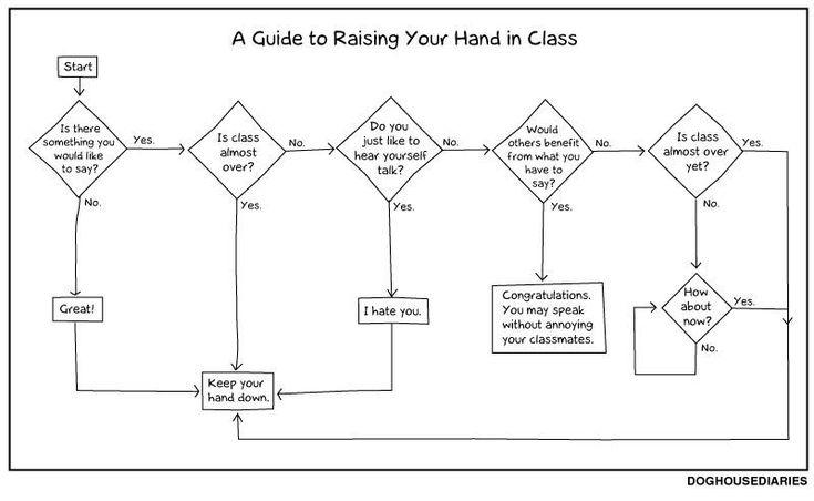 : Guide, School, Hands, Class, Funny Stuff, Flowchart