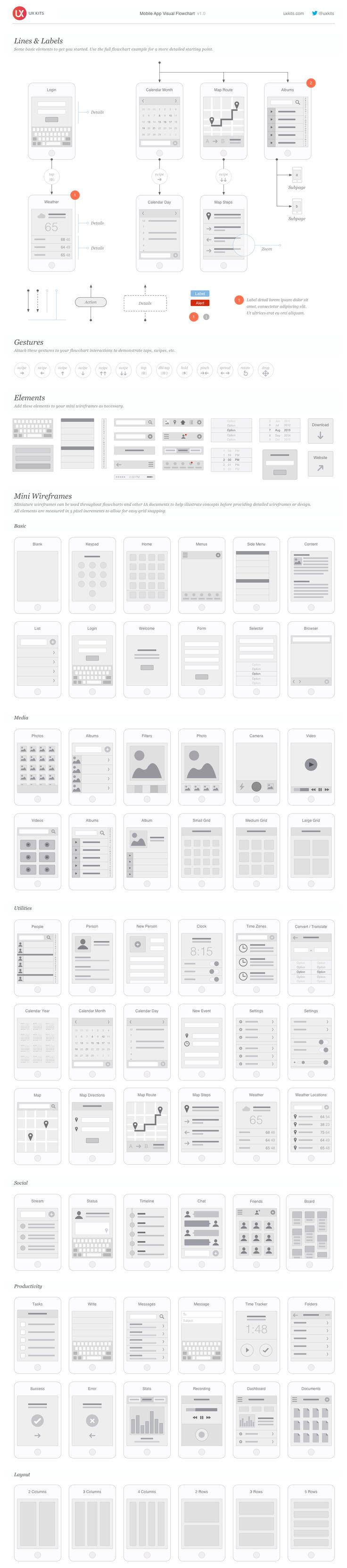 Mobile App Visual Flowchart //damn near every variation you can think of