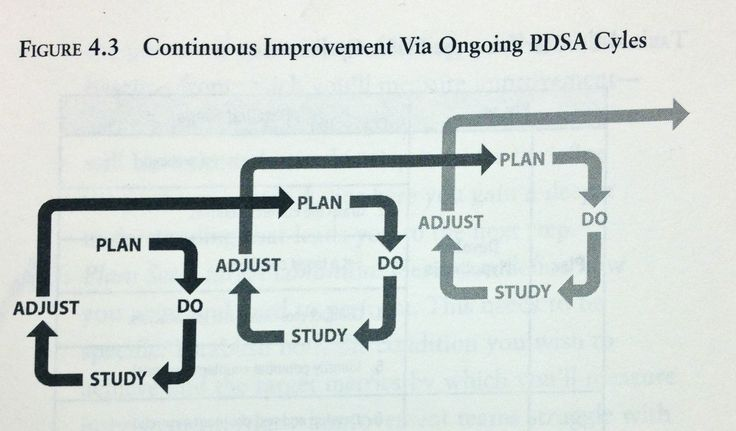 PDSA is a continuous cycle of cycles! Shewart Cycle- Plan- Do- Study- Adjust- is the authentic model for continuous improvement.
