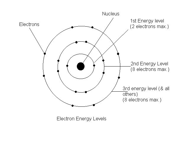 25+ Best Ideas About Bohr Model On Pinterest | Chemistry Class