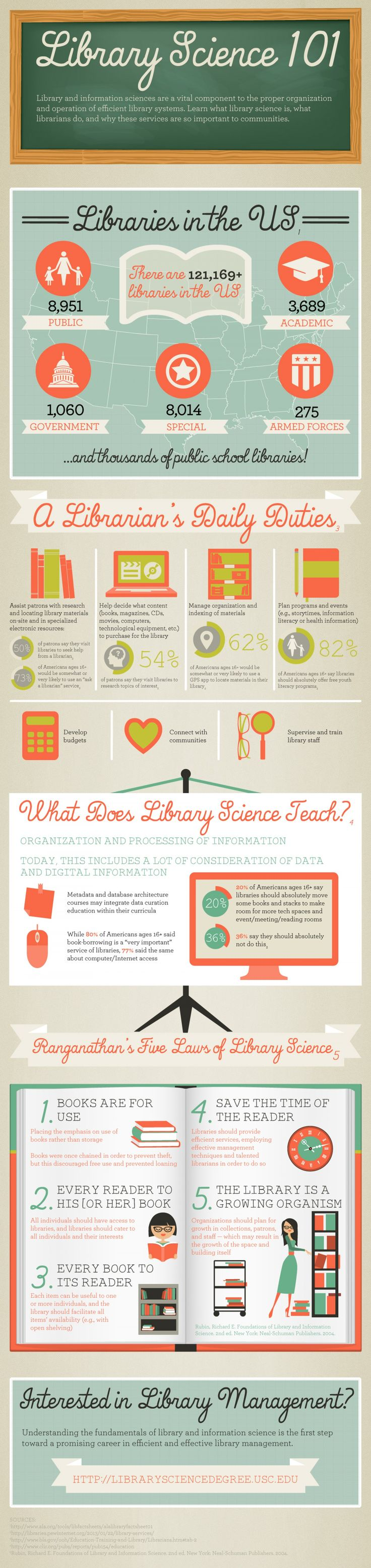 Library Science 101 Infographic.  I need to show this to everyone who thinks all I do is read at my job.