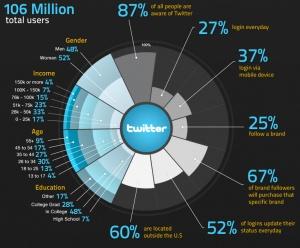 Fun & interesting Twitter statistics!