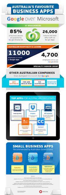 Australia's favorite business apps
