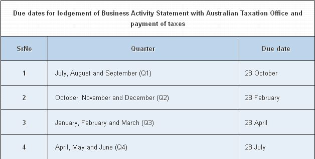 Due dates for lodgement of Business Activity Statement with Australian Taxation Office and payment of taxes.Read More...http://www.rayvataccounting.com/australian-business/business-activity-statement/due-dates-for-lodgement-of-bas/
