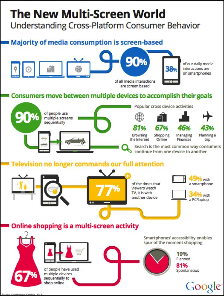 Navigating the new multi-screen world: Insights show how consumers use different devices together