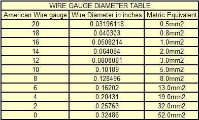 Wire Sizing Metric Chart Diagram Voltage Size