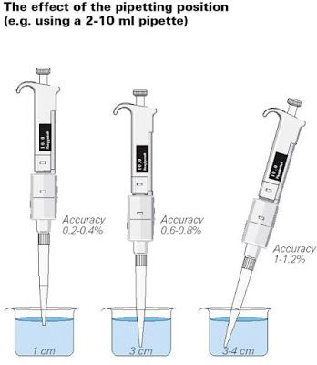 Medical Laboratory and Biomedical Science: A path to the perfect pipetting