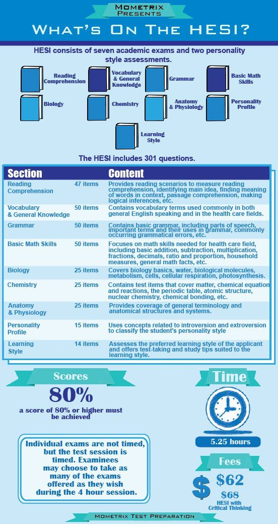 Wondering what to expect on the HESI Admission exam? This nice chart has the answers. #hesiadmission #nursingschoolstudent #hesientranceexam