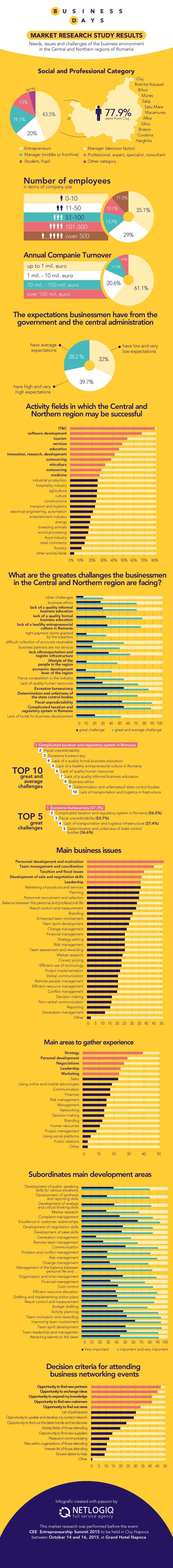 Rezultate cercetare de piata in mediul de afaceri din regiunea centrala si de nord a Romaniei  www.businessdays.ro