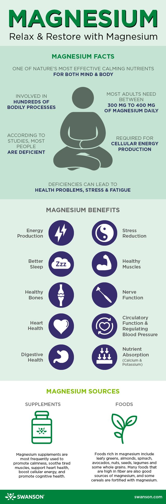 Magnesium Benefits & Uses Infographic by Swanson Health