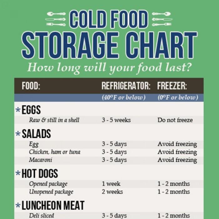 Food Storage Chart Refrigerator Refrigerated Food Storage Guidelines