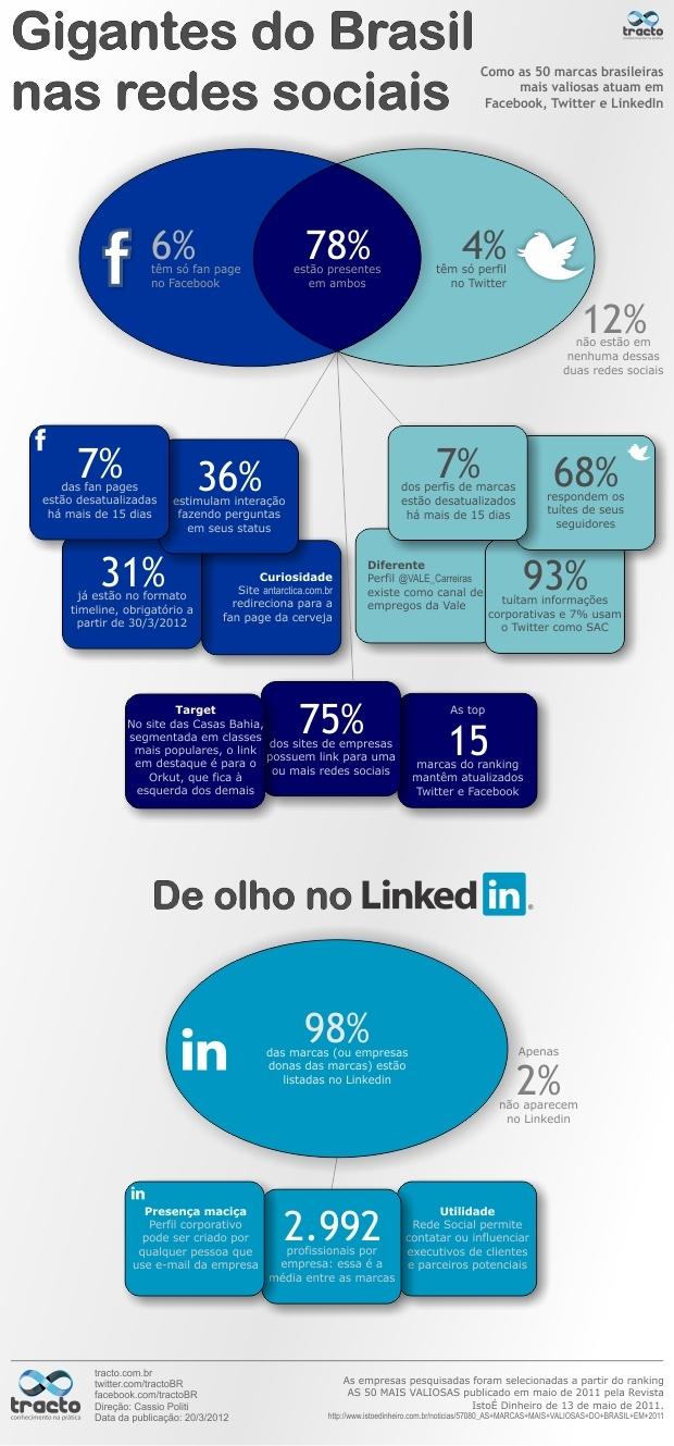 Infográfico sobre as principais práticas das marcas nas redes sociais.