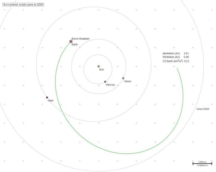 e^👁🥧 on | Elon musk tesla, Asteroid belt, Elon musk spacex