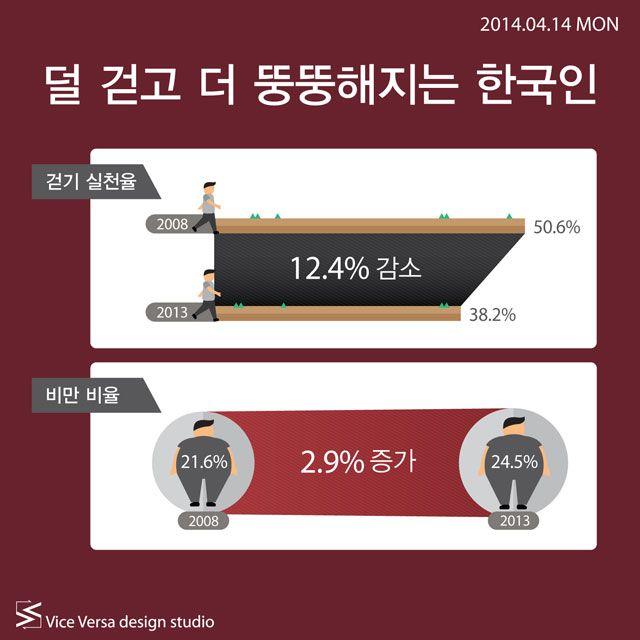 2014.04.14 MON_ 덜 걷고 더 뚱뚱해지는 한국인 | Icon news