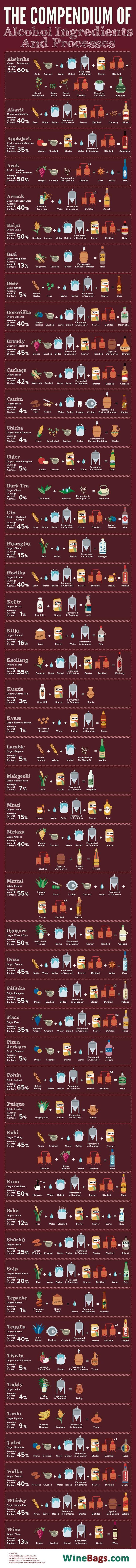 //   Le vin, la bière, le rhum… Comment sont fabriqués toutes ces boissons alcoolisées ? Voici une infographie réalisée par WineBags, qui explique l