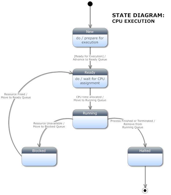 CPU Execution State Diagram