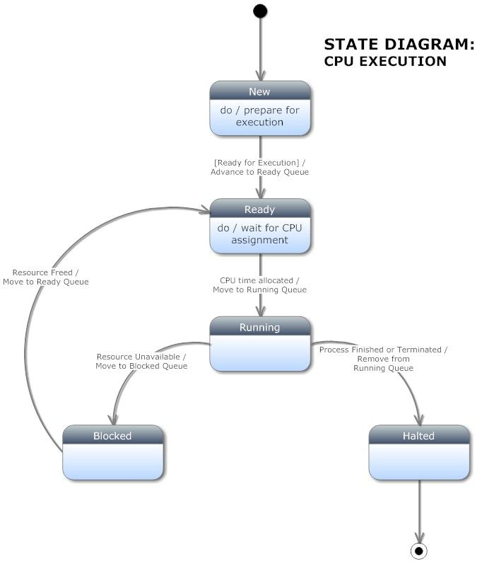 CPU Execution State Diagram