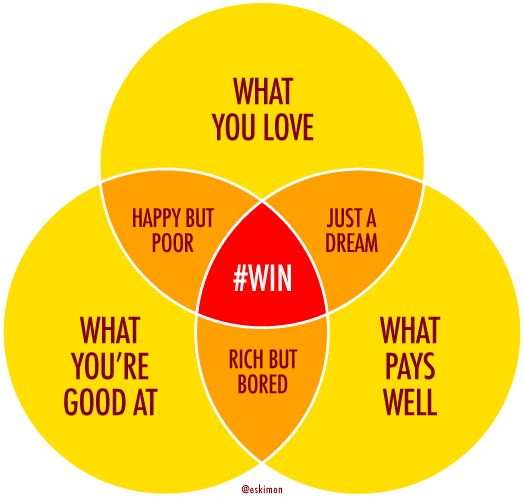 What You Love, What Youu0027re Good At And What Pays Well U2026 The Dream Career!  It Would Be Such A Wonderful Blessing If Such A Thing Exist.