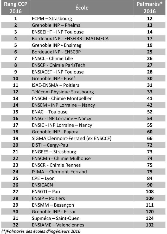 Classement Écoles d'Ingénieurs CCP 2016 | AL9AHIRA