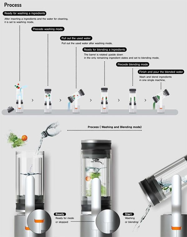 The Dual Mixer is a Blender that can sanitize all ingredients to be blended thoroughly, before you mix them up. The cleaning process begins inside the blender itself and the system takes care to wash off dirt, grime and microbes, using torque pressure to do the job. Curated by pentadesk.com