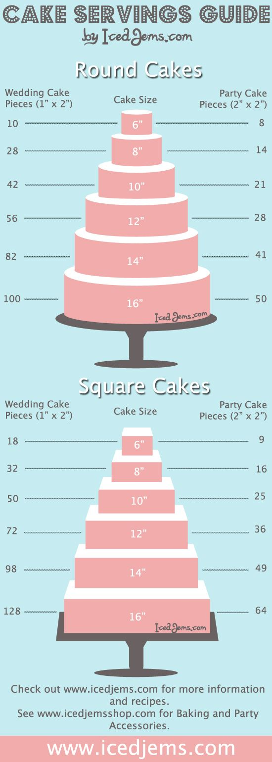 Cake Servings Guide by IcedJems.com...& Wilton Cake Baking and Serving Guides > http://www.wilton.com/cakes/making-cakes/baking-serving-guide.cfm?cmp=fb%3Aeng%3A20140719%3Acakeguide