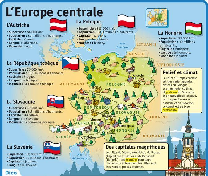 Fiche exposés : L'Europe centrale