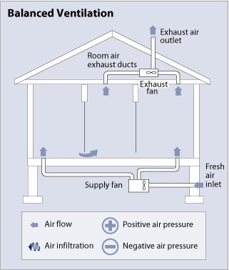 Luxury Basement Air Ventilation Systems