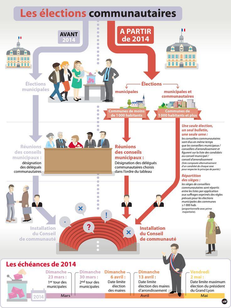 Les élections communautaires - Grand Lyon