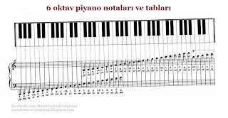 6 oktav piyano notaları   Müzik Teorisi ve Eğitimi