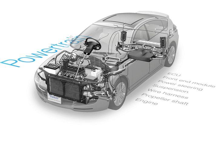 Automotive Solutions | TORAY