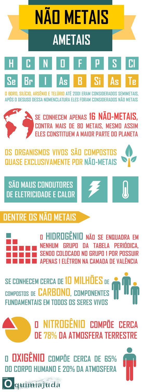 Mais um infográfico da série Tabela Periódica, explicando um pouco mais sobre os ametais, grupo que contém apenas 16 elementos, contra mais ...