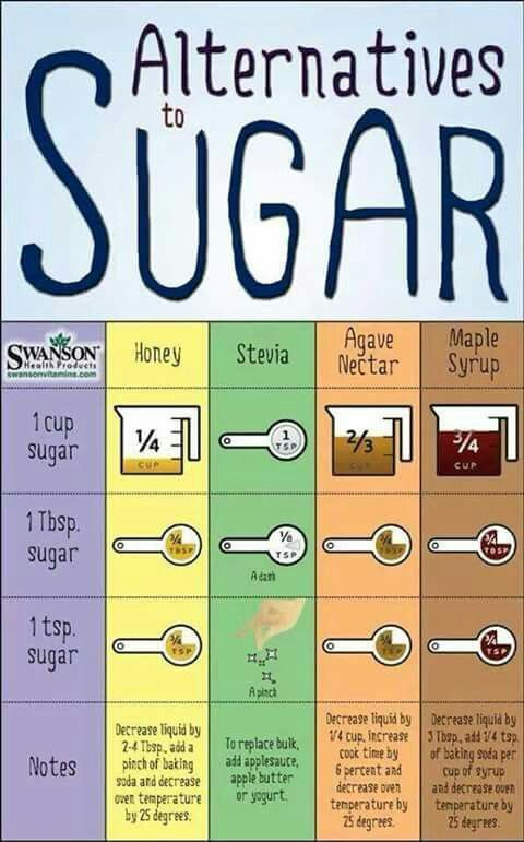 Alternatives to sugar Conversion chart refined sugar to natural healthy sugar alternatives