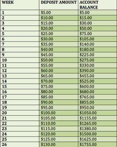 112 best money images on Pinterest | Money tips, Savings challenge ...