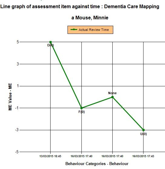 Graphs are produced of Dementia Care Mapping care assessment to analyse service user improvement or deterioration
