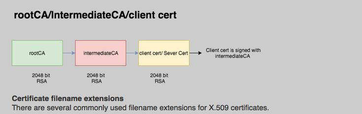 #PKI #X509 #CACerts #SSL #TLS #Security #Orchestration #Encryption #Decryption #cryptography  Online Generate your own rootCA/IntermediateCA certificate hierrachy  https://8gwifi.org/cafunctions.jsp