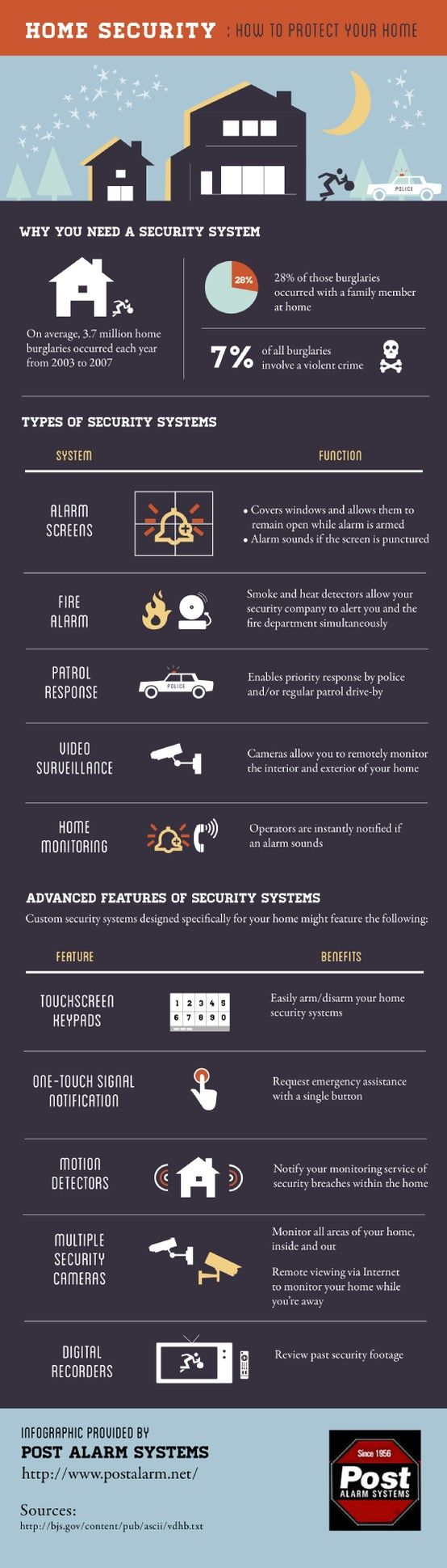 Video surveillance makes it easy to monitor both the interior and exterior of a home. Check out this infographic from a security monitoring company to learn about alarm systems and how they protect your property.