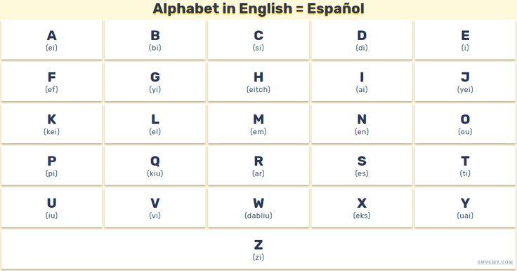 El Alfabeto, Abecedario y Vocales en inglés con pronunciación y letras completas. Vocabulario del abecedario en ingles y español, listas completas.