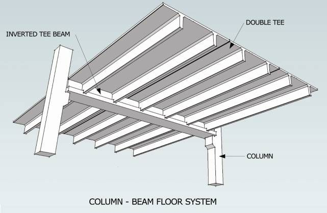 Figure 12 Column Beam Floor System Primary Structures