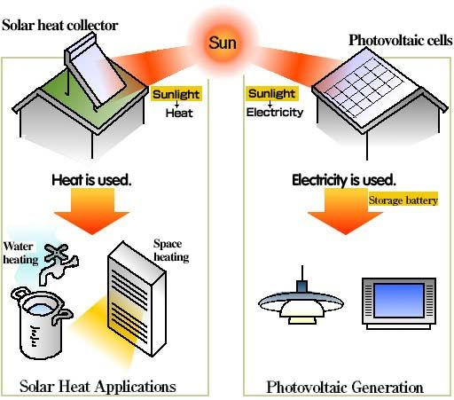 Ways To Use Solar Power At Home