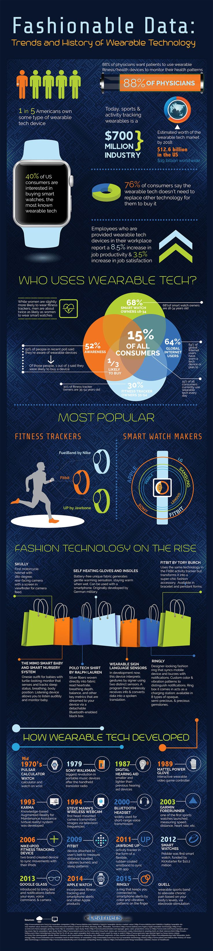 Trends and history of wearable technologysellabiz1@gmail.com